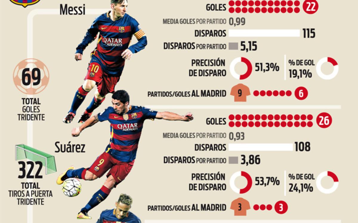 Messi, Suárez y Neymar, más fiables que Cristiano, Benzema y Bale
