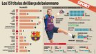 Los números del Barça dan vértigo