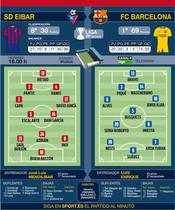 Las posibles alineaciones que puede presentar esta tarde el Eibar y el FC Barcelona
