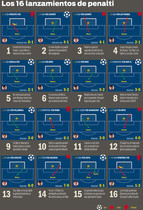 Los 16 penaltis del Barça esta temporada