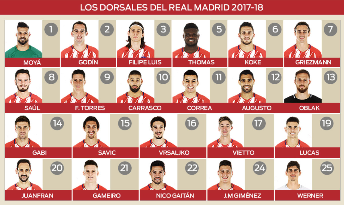 Los dorsales de la plantilla del Atletico de Madrid 2017 / 2018