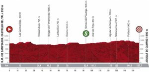 La Etapa 9 de La Vuelta 2020