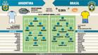 Las posibles alineaciones de Argentina y Brasil