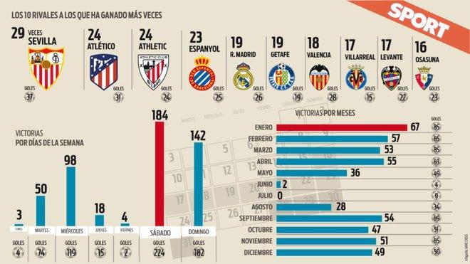 Las 'víctimas favoritas' de Leo Messi