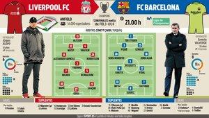 El Barcelona se juega el pase a la final en Anfield