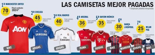 La camiseta del United es la que mejor se cotiza en el mercado de las equipaciones futbolísticas