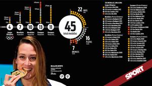 El excelso palmarés en grandes competiciones de Mireia Belmonte