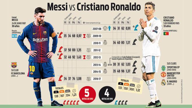 calidad lista nueva moda mejor valorada Leo Messi busca sitio para su quinta Bota de Oro