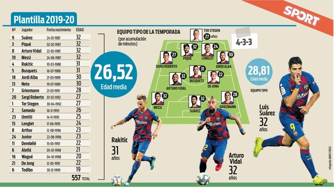 La plantilla de la temporada del Barça 2019/20