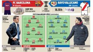 La previa del FC Barcelona - Rayo Vallecano de este sábado en el Camp Nou