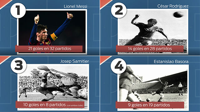 Los máximos goleadores del Barça en la historia de los clásicos