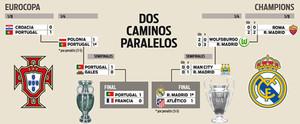 Madrid y Portugal, dos caminos similares