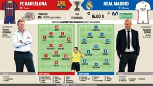 Los posibles onces del Barcelona - Real Madrid