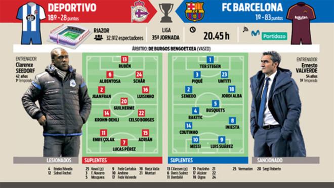 Previa del Depor-Barça de la Liga 2017/18