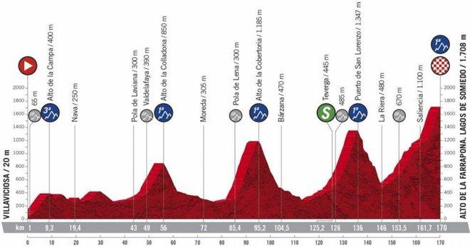 Vuelta España 2020, etapa 11: perfil y recorrido
