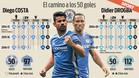 Diego Costa supera a Drogba en el Chelsea
