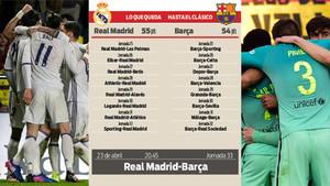 Real Madrid Calendario.Calendario De Real Madrid Y Fc Barcelona Antes Del Clasico