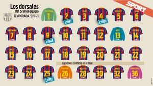 Así está la plantilla del Barça 20-21