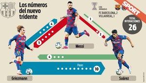 Así combinó el tridente contra el Villarreal
