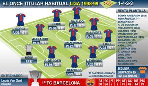 Liga1998-99