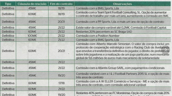 Detalle de las comisiones de los fichajes del Sporting Portugal