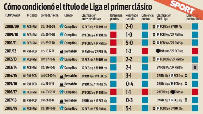Incidencia del primer clásico entre el Barça y el Real Madrid en la Liga