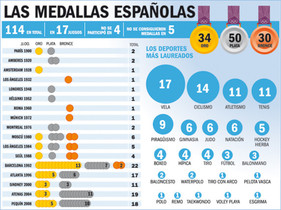 Los gráficos de los Juegos Olímpicos