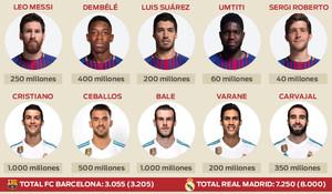Comparativa de las cláusulas de rescisión de contrato entre el FC Barcelona y el Real Madrid