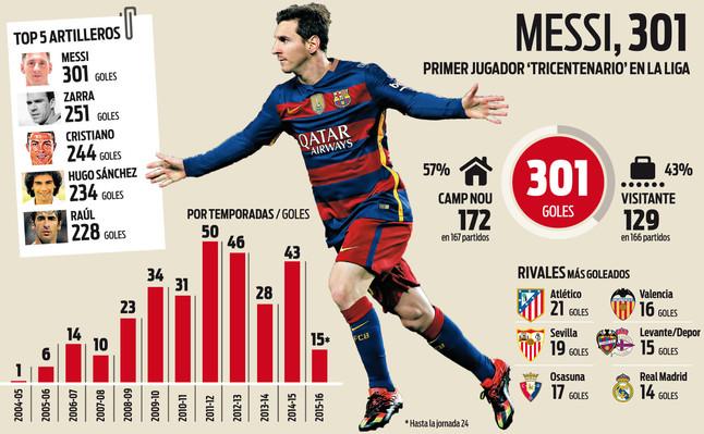Messi marca su gol 300 en Liga f324e155640
