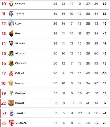 Los cálculos del Barça B para evitar el descenso a Segunda B