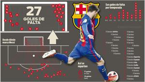Las faltas de Messi, al detalle