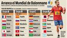 Así son los grupos del Mundial de Francia
