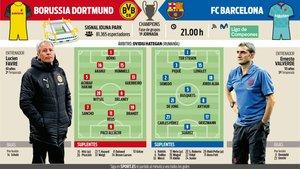 La previa del Borussia Dortmund - FC Barcelona, correspondiente a la primera jornada de la fase de grupos de la Champions League 2019-20