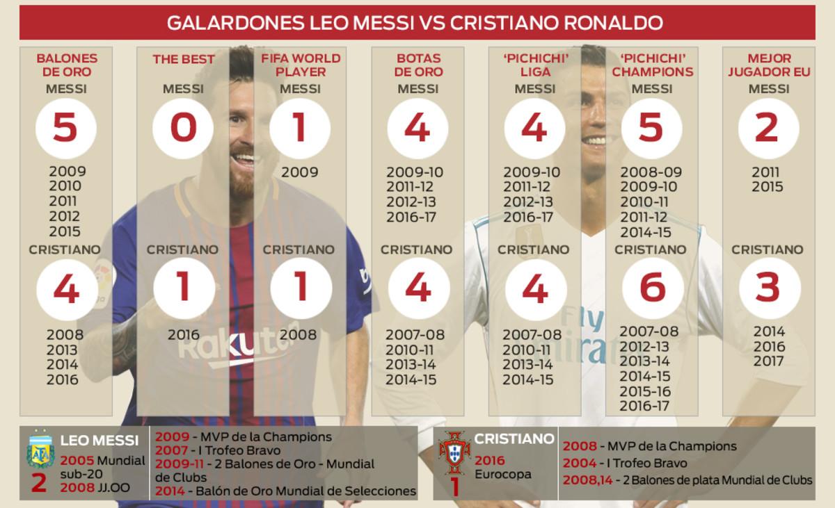 Messi Vs Cristiano Ronaldo Who Has More Titles