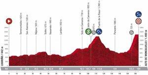 La Etapa 8 de La Vuelta 2020