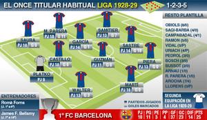 El once habitual de la Liga1928-29