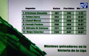 Real Madrid TV cocina los números a su gusto