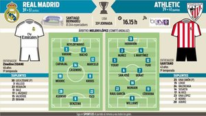 Previa del Real Madrid - Athletic