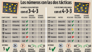 Qué aporta y qué no el 3-4-3 en el Barça